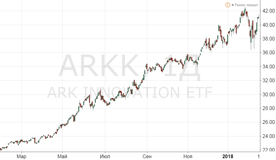 Рис. 1. Акции Ark Innovation ETF